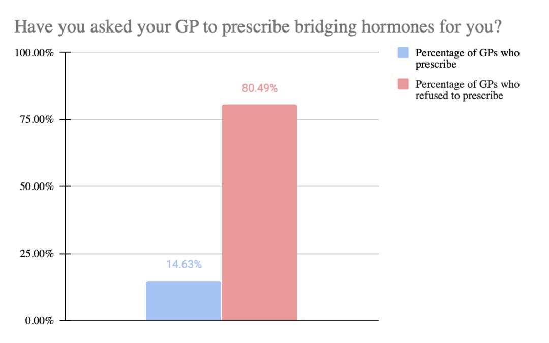 Bridging Hormones